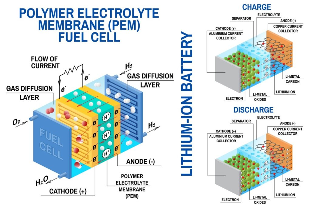 Parts of a Li-Ion Battery